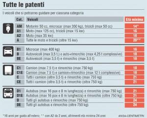 Le nuove categorie di patenti, definite con il Decreto 59 del 2011